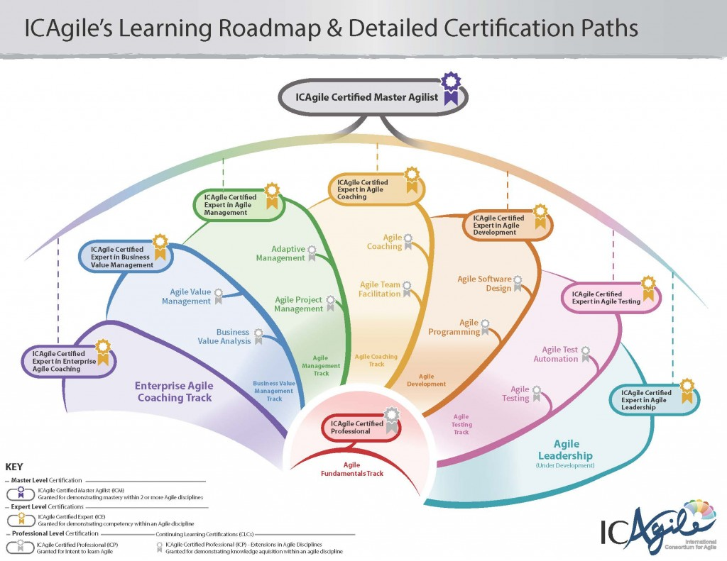 2014.3.18.ICAgile.Roadmap