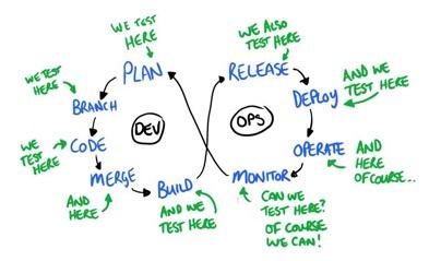 Dev-Ops2