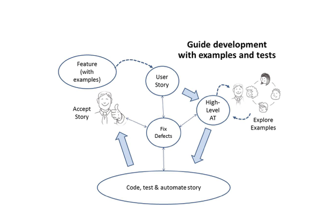 Guiding development