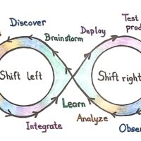 shift left shift right diagram