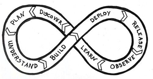 Dev cycle1